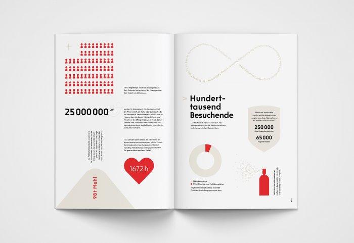 Burgergemeinde Bern Infografiken