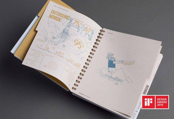 Kuoni Group Annual Report Geschäftsbericht Illustration