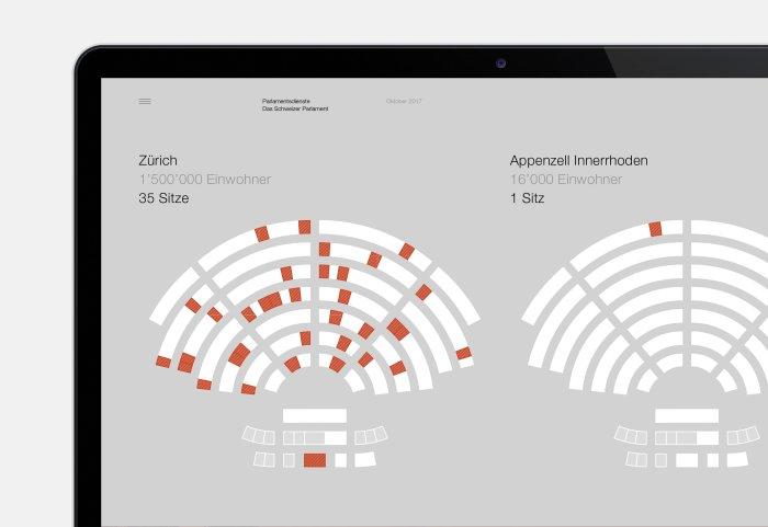Das Schweizer Parlament